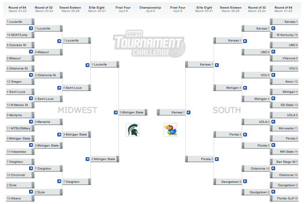 2013 NCAA Midwest & South Bracket