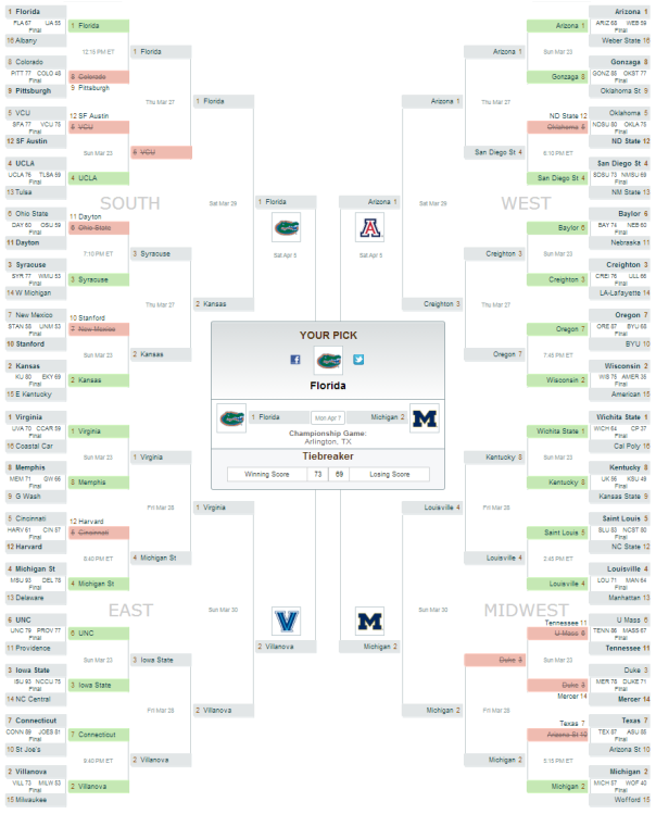 My 2014 NCAA March Madness Busted Bracket
