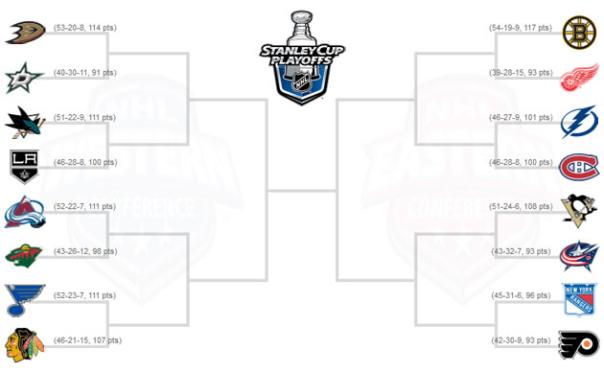 2014 NHL PLayoff Bracket